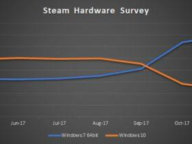 《绝地求生》太火!Windows 7持续称霸Steam,Windows 10份额不到24%