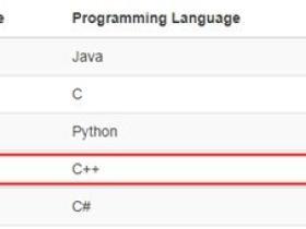 TIOBE编程语言2019年12月榜单:Java与C再次拉开差距