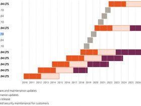 Ubuntu 20.04 LTS 时间表:4 月 23 日发布最终稳定版